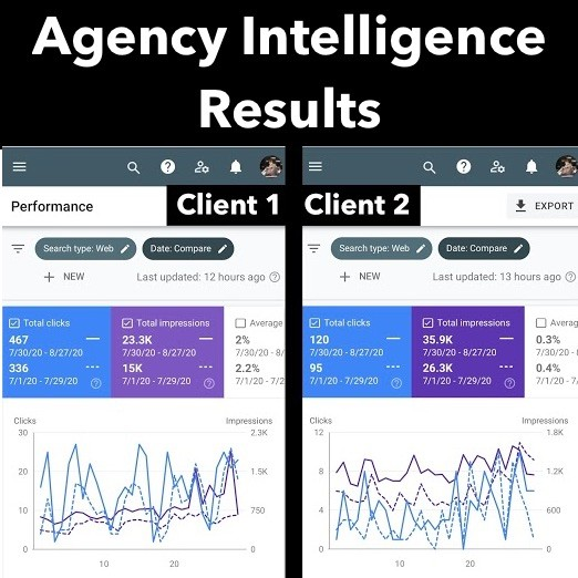 Agency Intelligence Marketing Results - 2 Clients