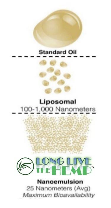 regular-oil-vs-liposomes-vs-llth.jpg
